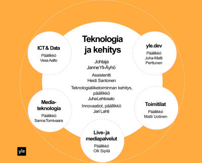 Ylen Teknologia ja kehitys -yksikön organisaatio, graafi