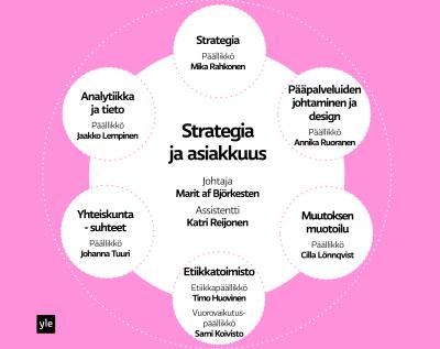 Ylen Strategia ja asiakkuus-yksikön organisaatio, graafi