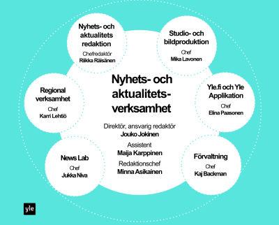 Yles Nyhets- och aktualitetsverksamhet enhet, graf