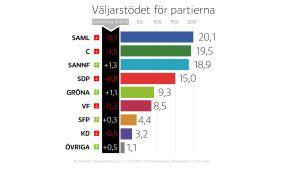 Väljarstödet för alla partier i Finland.