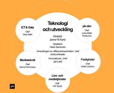 Yles Teknologi och utvecling, graf