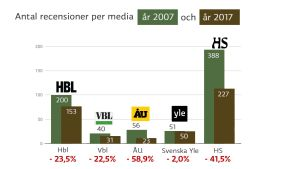 Grafik som visar nedgången av antalet recensioner för olika medier mellan åren 2007 och 2017