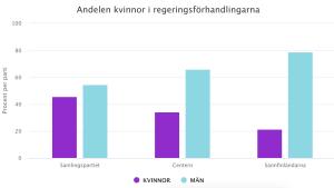 Stapeldiagram som visar att kvinnor är i minoritet i Samlingspartiet, Center och Sannfinländarna.