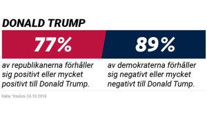Grafik över Donald Trumps popularitet bland demokrater och republikaner.