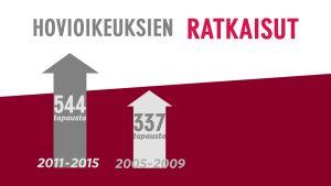 MOT:n selvityksen mukaan hovioikeuksien käsittelemät raiskaustapaukset ovat lisääntyneet noin kolmanneksella.