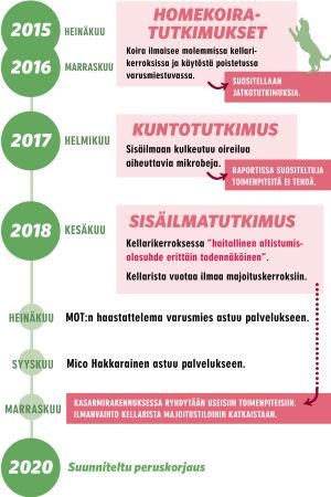 Infografiikka: näin tapahtumat etenivät