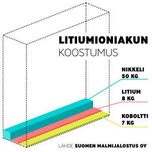 Kuvitus litiumioniakun koostumuksesta