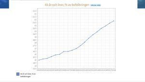 Diagram över andelen finländare över 65 år