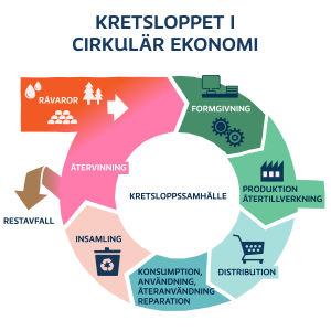 En animation på ett kretslopp inom cirkulrä ekonomi.