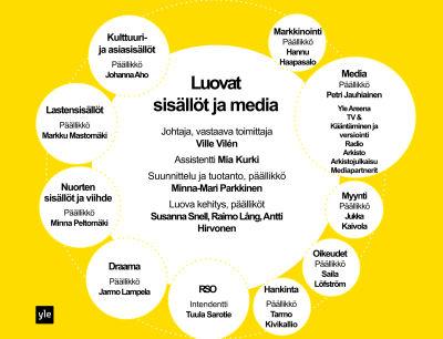 Ylen Luovat sisällöt ja media -yksikön organisaatio, graafi