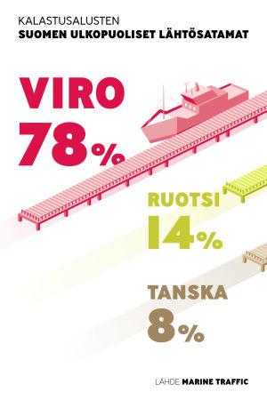 Suurin osa viimevuoden kalstusalusten lähtösatamista on suomen ulkopuolella.