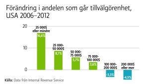Staplar som visar att fattiga har ökat sina bidrag till vägörenhet, medan de rika har minskat.