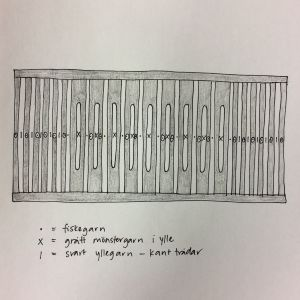 Ritat diagram för iträdning av bandgrind