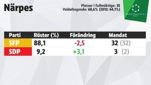 Grafik över mandatfördelningen i Närpes, kommunalvalet 2017.