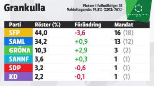 Grafik över mandatfördelningen i Grankulla, kommunalvalet 2017.