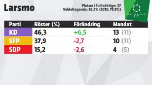 Grafik över mandatfördelningen i Larsmo, kommunalvalet 2017.