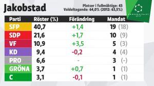 Grafik över mandatfördelningen i Jakobstad, kommunalvalet 2017.