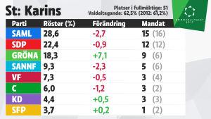 Grafik över mandatfördelningen i S:t Karins, kommunalvalet 2017.