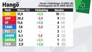 Grafik över mandatfördelningen i Hangö, kommunalvalet 2017.