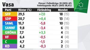 Grafik över mandatfördelningen i Vasa, kommunalvalet 2017.