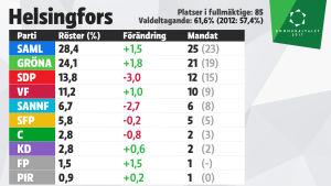 Grafik över mandatfördelningen i Helsingfors, kommunalvalet 2017.