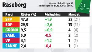 Grafik över mandatfördelningen i Raseborg, kommunalvalet 2017.
