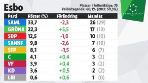 Grafik över mandatfördelningen i Esbo, kommunalvalet 2017.