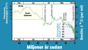 diagram över 65 miljoner år av klimatförändring