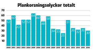 Plankorsningsolyckor, antal åren 2000-2016