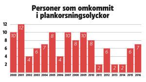Personer som omkommit i plankorsningsolyckor åren 2000-2016