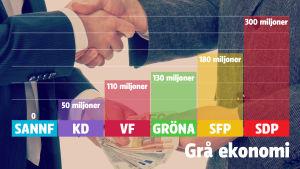 Diagram över oppositionspartiernas skuggbudgetsiffror