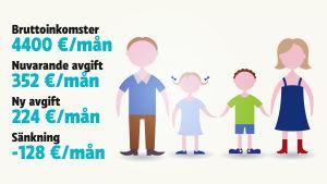 Grafik: För en familj med två föräldrar och två barn med sammanlagda bruttoinkomster på 4 400 euro minskar den månatliga dagisavgiften med 128 euro.