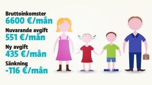 Grafk: För familjer med två barn i dagvård där de sammanlagda bruttoinkomsterna uppgår till 6 600 euro minskar räkningen med 116 euro per månad.