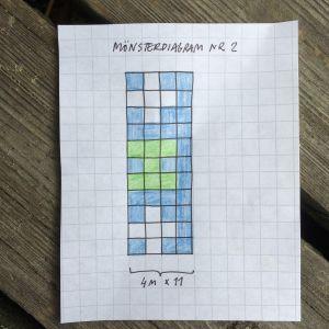 Mönsterdiagram för stickning i vitt, grönt och blått.