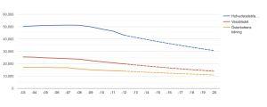 Nedgående trendkurvor för Hbls, Vbls och ÖT:s pappersupplagor