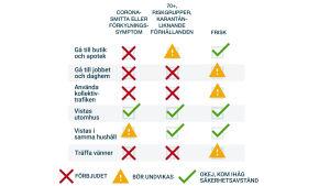 Diagram över THL:s rekommendationer.