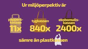 Grafikbild som jämför olika slags kassar med plastkassar, ur ekologiskt perspektiv.