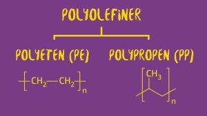 en grafikbild av Polyeten och polypropen som kallas polyolefiner
