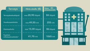 Eräiden terveyspalvelujen asiakasmaksut vs. todelliset kustannukset (€)