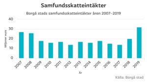 Stapeldiagram som visar samfundsskatteintäkter över tid.