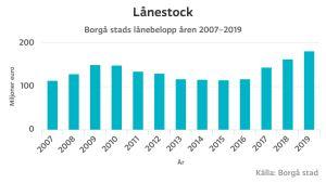 Stapeldiagram som visar lånebelopp över tid.