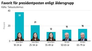 Sanna Marin är populärast i de yngre åldersgrupperna och Olli Rehn i de äldre.