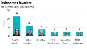 Sanna Marin är de kvinnliga väljarnas favorit som nästa president, visar undersökningen.