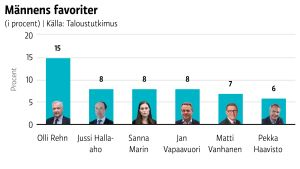 Olli Rehn är männens presidentfavorit, visar undersökningen.