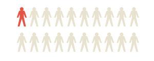 Ingofragiikkakuvitus, jossa tutkimuksen mukaisesti yksi kahdestakymmenestä merkitty.