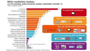 Mihin medioihin nuoret luottavat - graafi.
