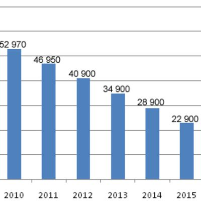 Sotaveteraanien määrä vuosina 2009-2025 grafiikkana.