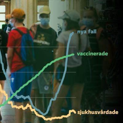 Bildkollage med personer med munskydd på en järnvägsstation i bakgrunden, i förgrunden uppåtgående kurvor för nya fall och vaccinerade samt en nedåtgående kurva för sjukhusvårdade.