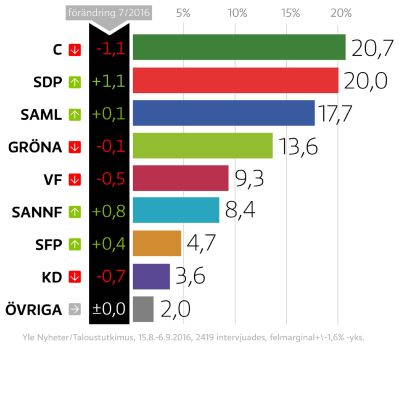 partimätning augusti-september 2016