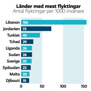 Grafik på länder med mest flyktingar enligt antal flyktingar per 1000 invånare. Libanon toppar listan överlägset. Sedan kommer Jordanien, Turkiet, Tchad, Uganda, Sudan,Sverige, Sydsudan, Malta och Djibouti.